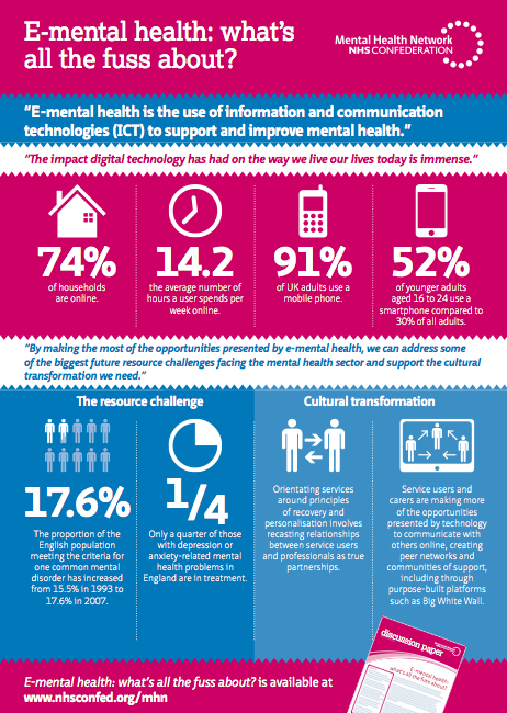 E-Mental Health - Whats All the Fuss About?