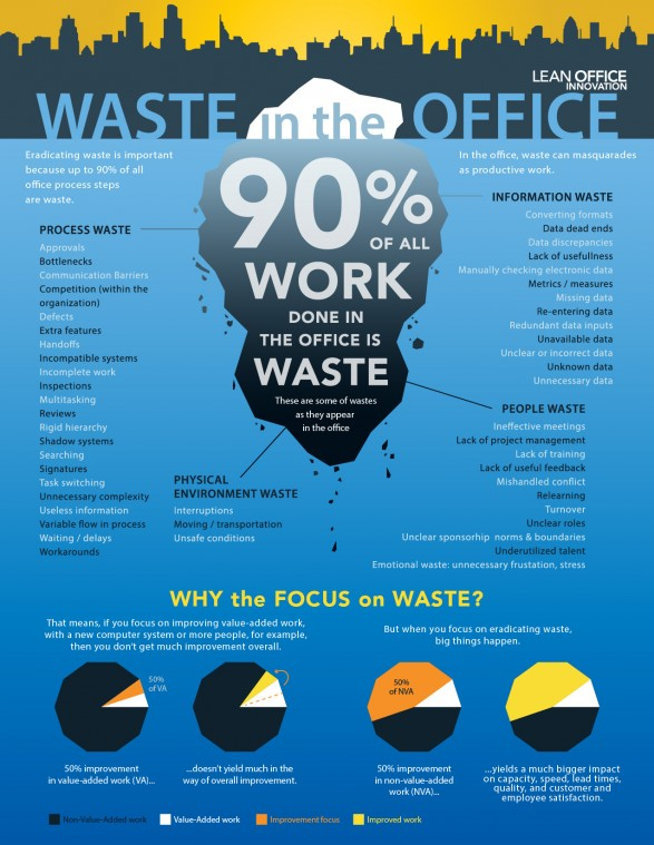 waste-in-the-office_5227601e47658_w587